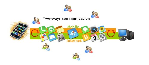 Two-ways communication